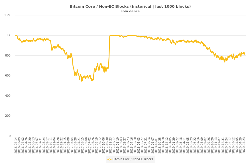 Blocks Mined by Bitcoin Core / Non-EC (historical)