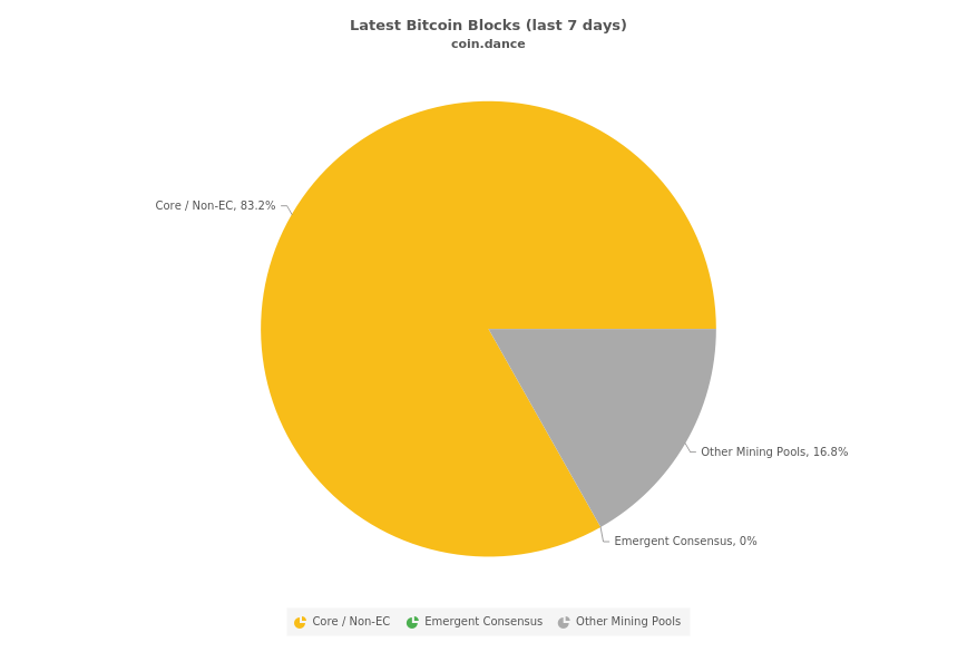Blocks Mined by Bitcoin Client