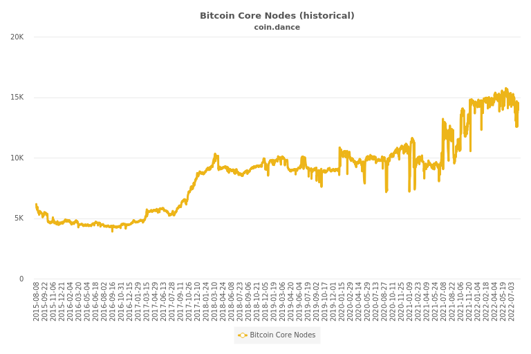 Coin Dance | Bitcoin Nodes Summary