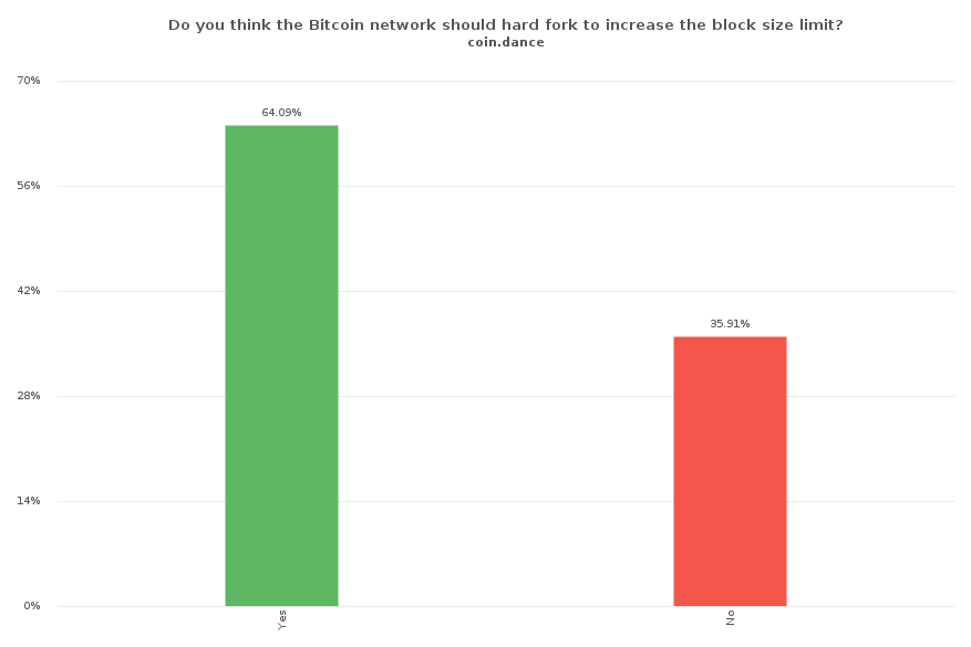 Do you think the Bitcoin network should hard fork to increase the block size limit?