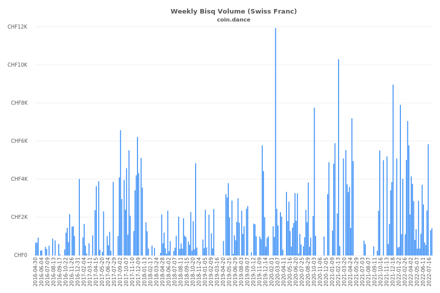 Switzerland Bisq Volume