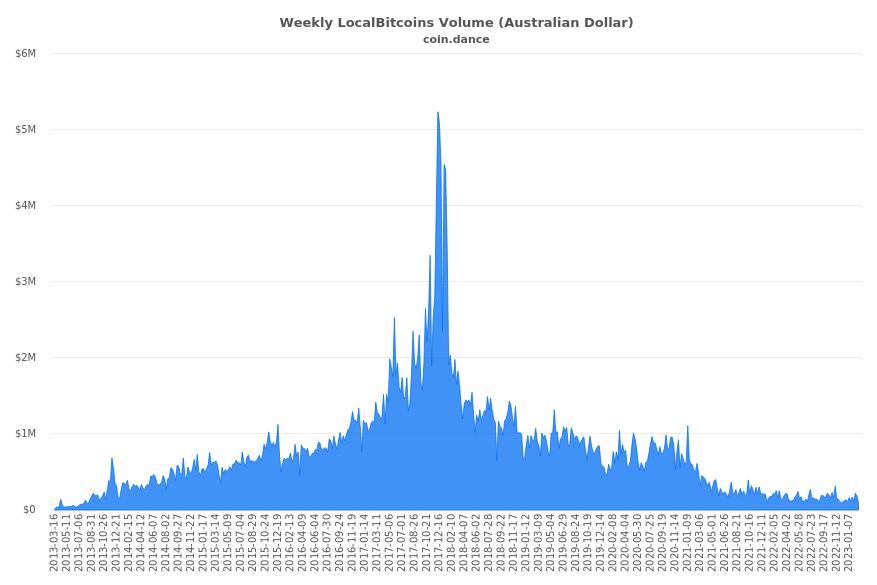 Australia Localbitcoins Volume Charts