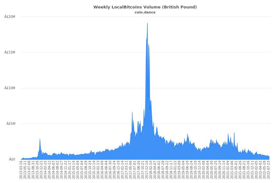 United Kingdom Localbitcoins Volume Charts