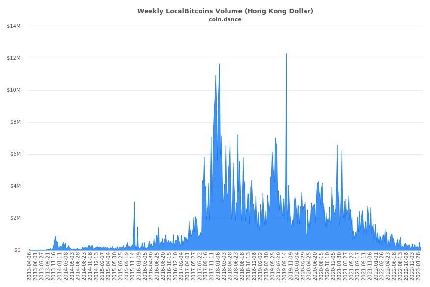 monetų rinkos dangtelis bitcoin indonezija
