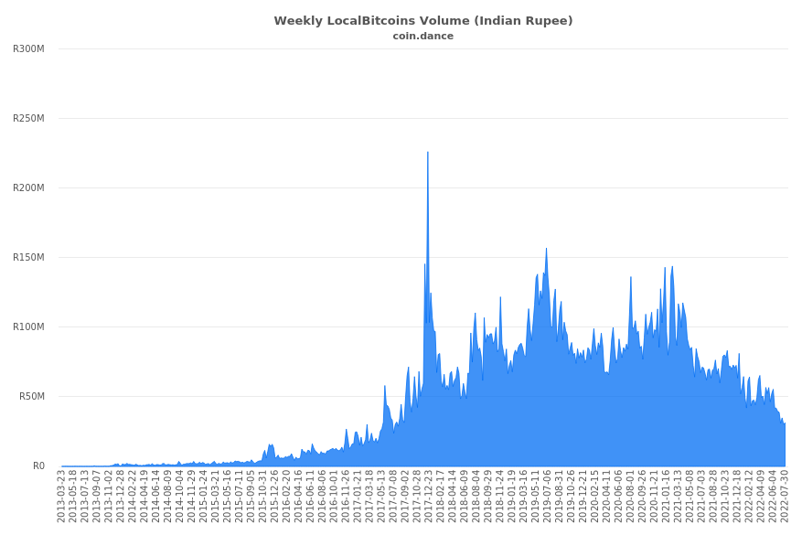 India Localbitcoins Volume Charts