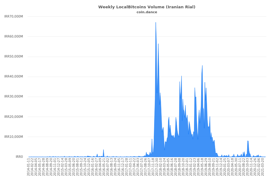 monetų rinkos dangtelis bitcoin indonezija)