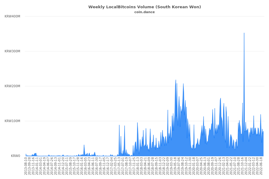 South Korea Localbitcoins Volume Charts