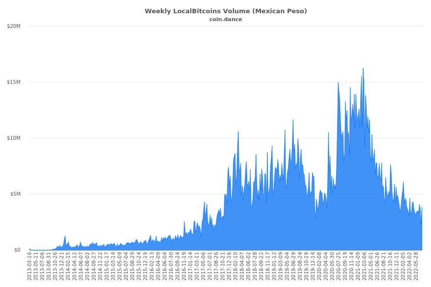 Mexico Localbitcoins Volume Charts