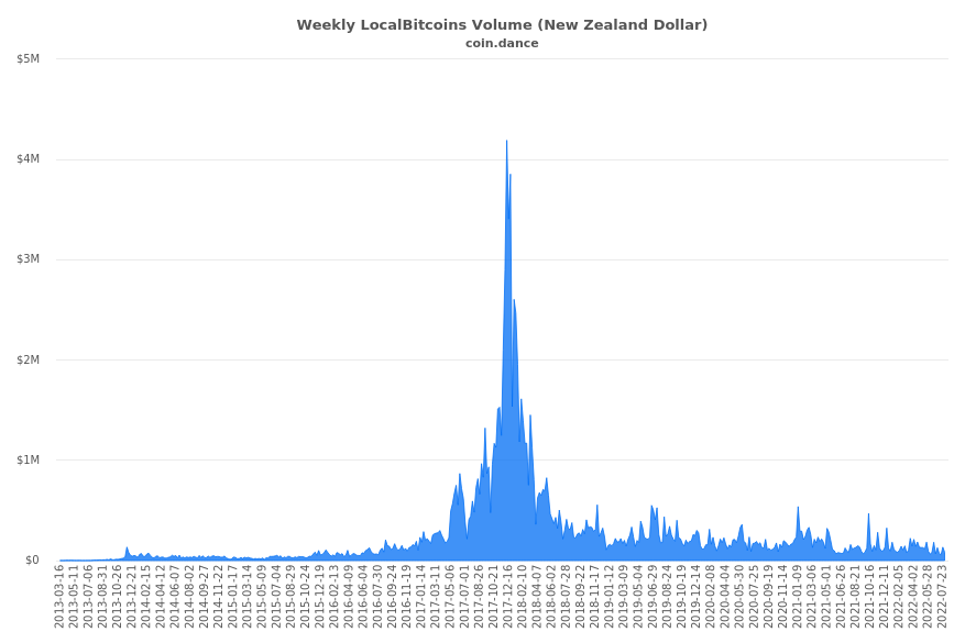 New Zealand Localbitcoins Volume Charts