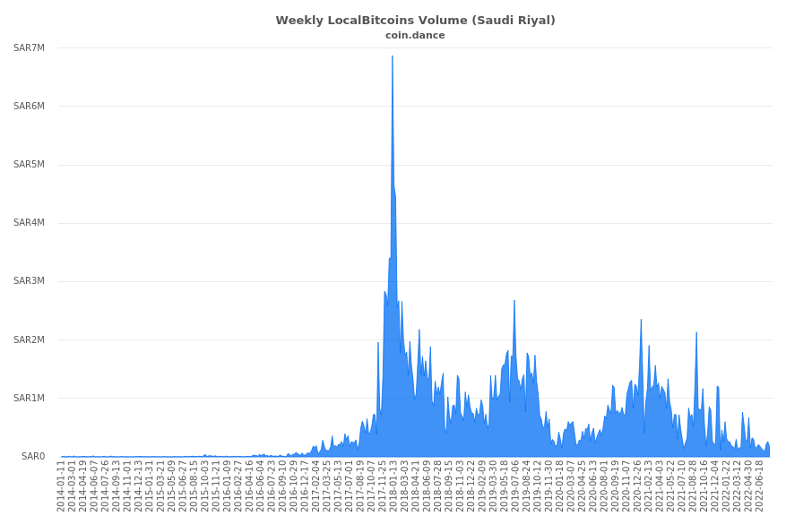 Localbitcoins volume of a triangular cryptocurrency bank of america