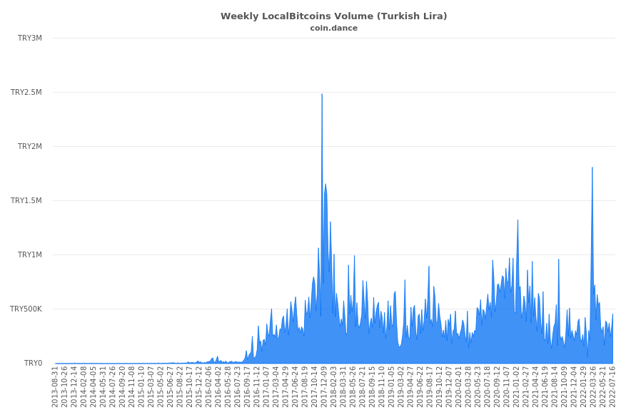 Turkey Localbitcoins Volume Charts