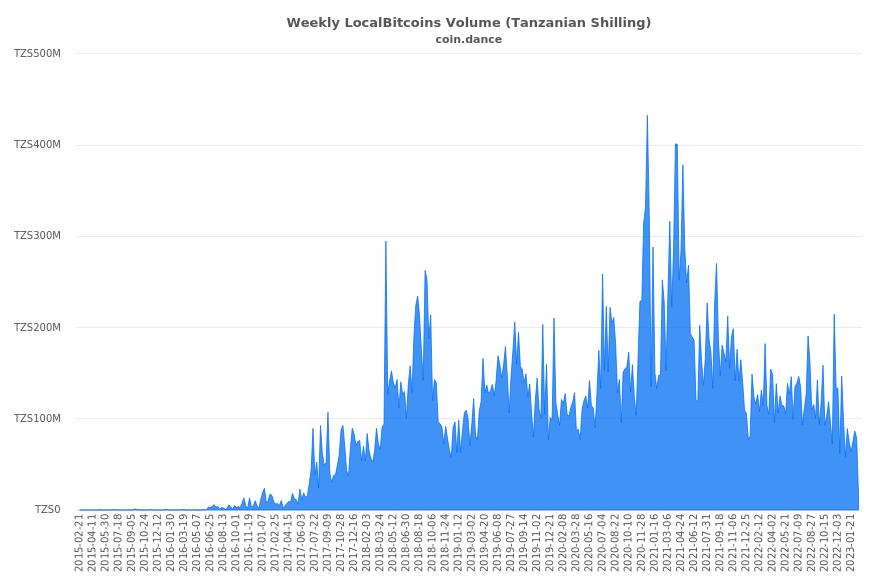 how to send bitcoin through an open link