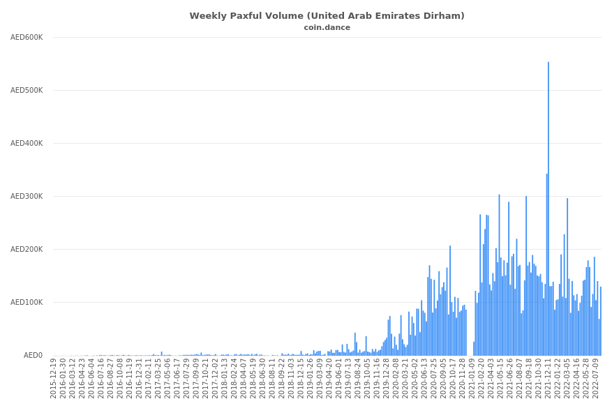 United Arab Emirates Paxful Volume