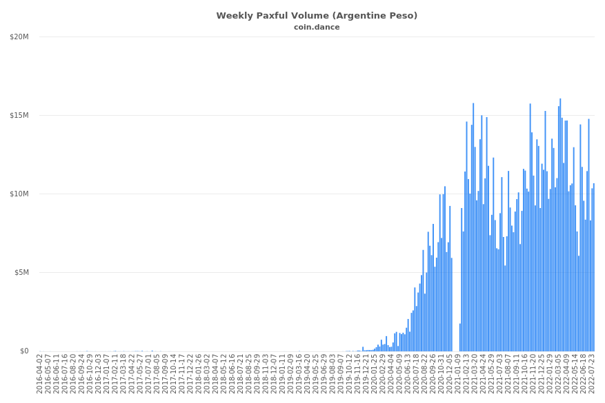 Argentina Paxful Volume