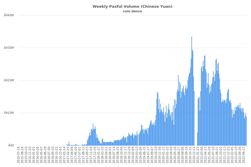 China Paxful Volume