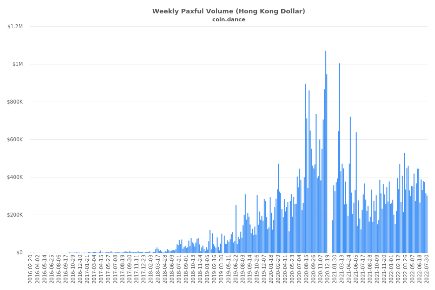 Hong Kong Paxful Volume