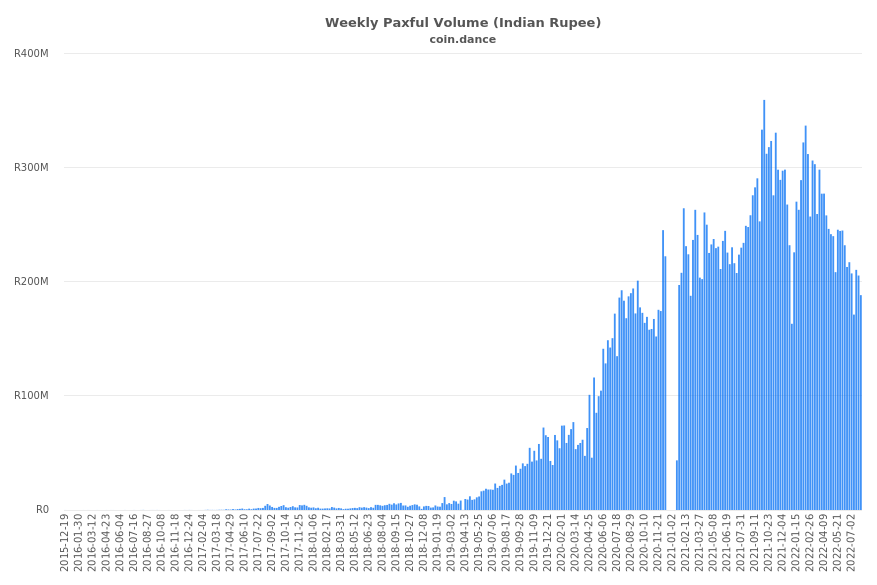 India Paxful Volume