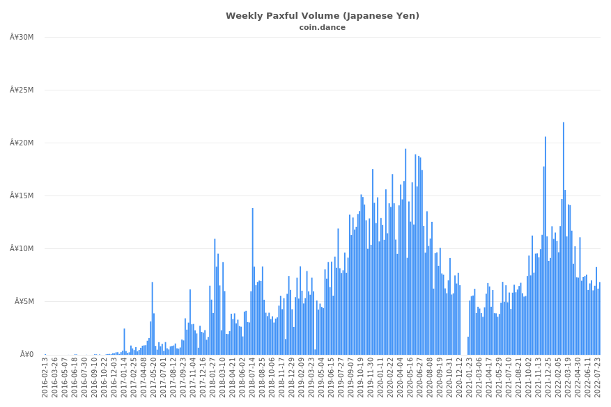 Japan Paxful Volume