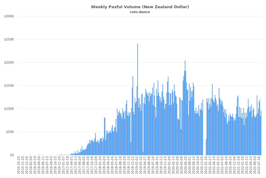 New Zealand Paxful Volume