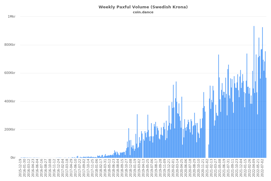 Sweden Paxful Volume