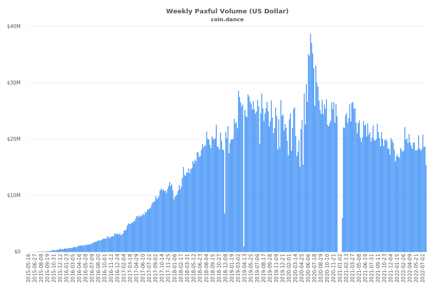 USA Paxful Volume